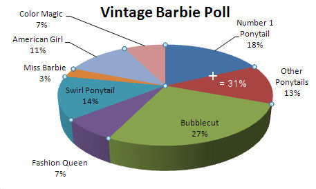 Pie Chart Results of Vintage Barbie Poll on Fashion-Doll-Guide.com